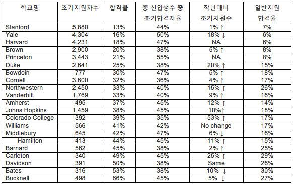 [교육뉴스] 2011 대학 조기 지원 결과