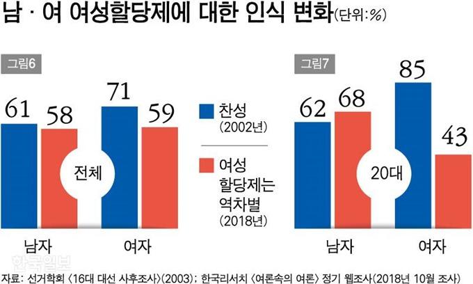 68f6faaae12 젠더인식 전환: 2002년 여성할당제 찬성 남성이 다수, 2018년에 역차별 우려 다수