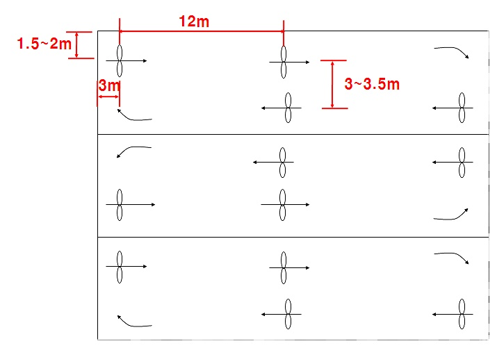 FAQ:비닐하우스내 공기유동팬 설치 방법에 대하여